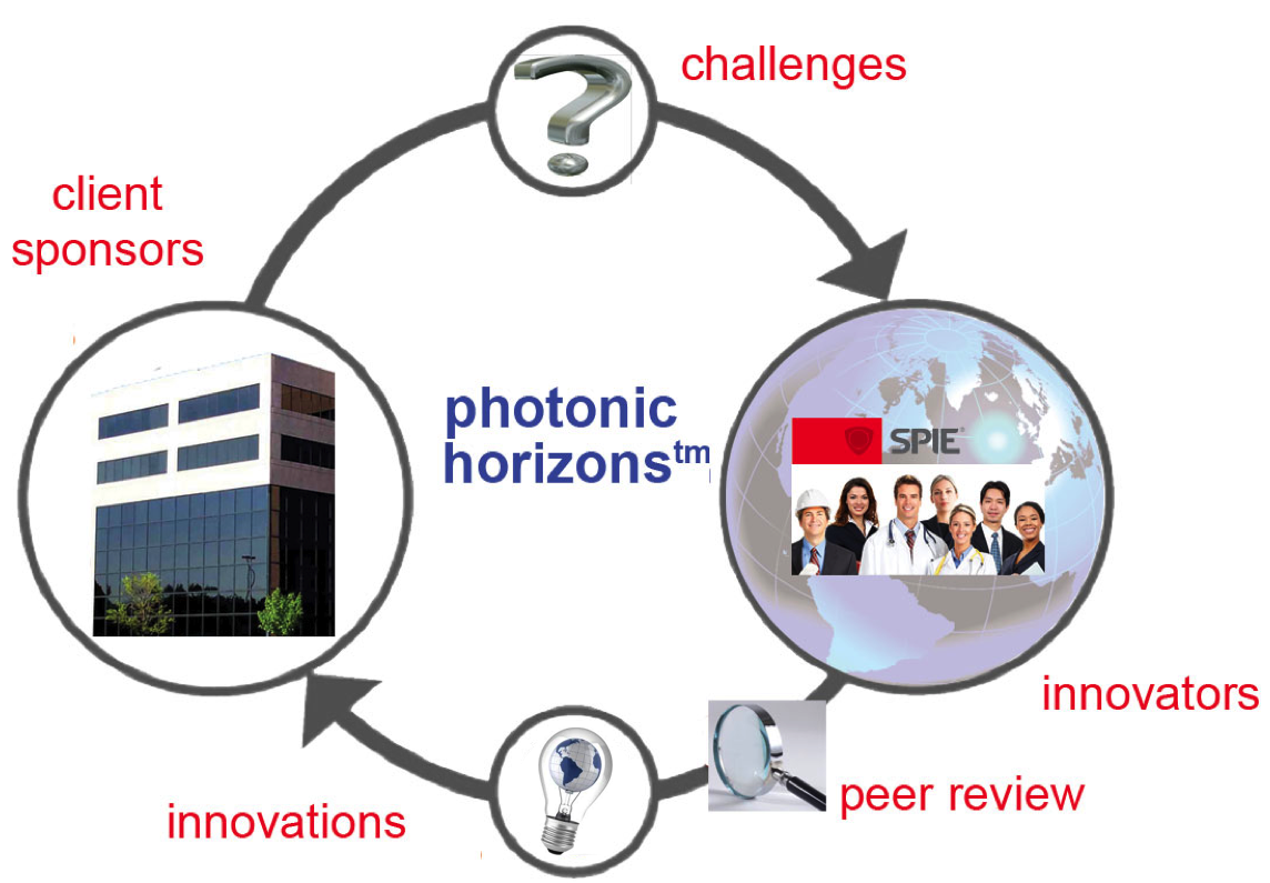 Open Photonics Inc.
